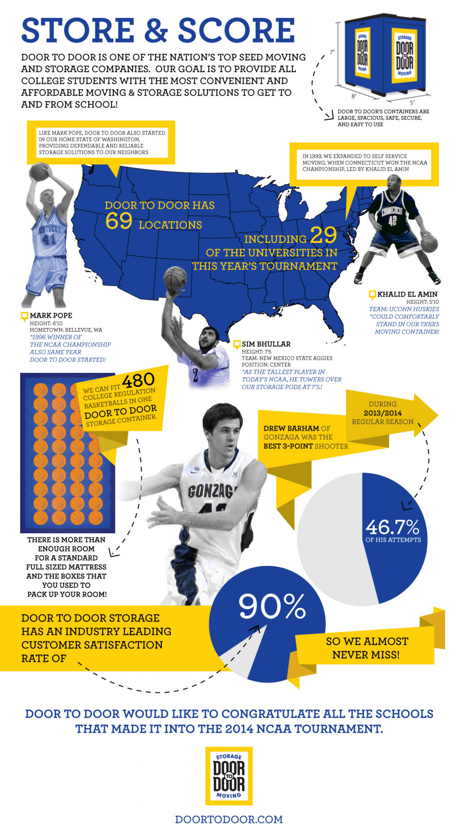 Door to Door NCAA Basketball Infographic