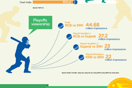 Doosra – Revisiting TV Ad Spends from IPL 2016 Infographic