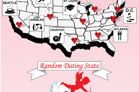 Do's and Don'ts: A Perfect Dating Guide Infographic