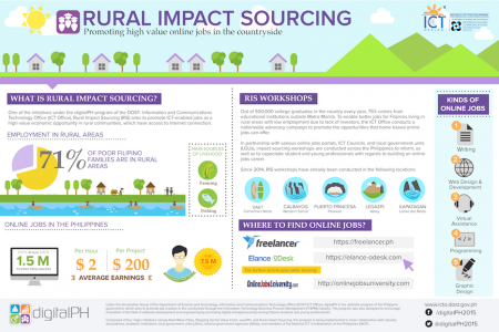 DOST-ICT Office: Rural Impact Sourcing Infographic
