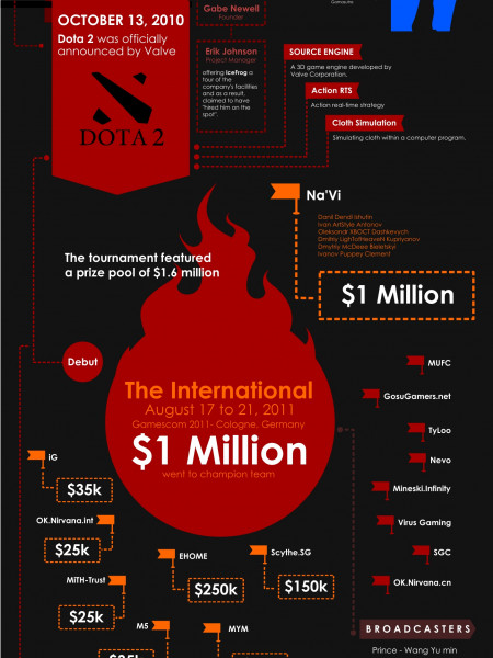 Dota History In Graphics Infographic