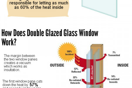 Double Glazed Windows Infographic