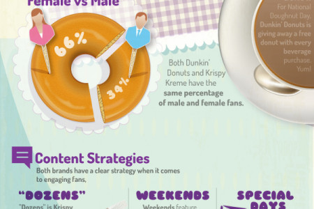 Doughnut Day: played out on social media Infographic