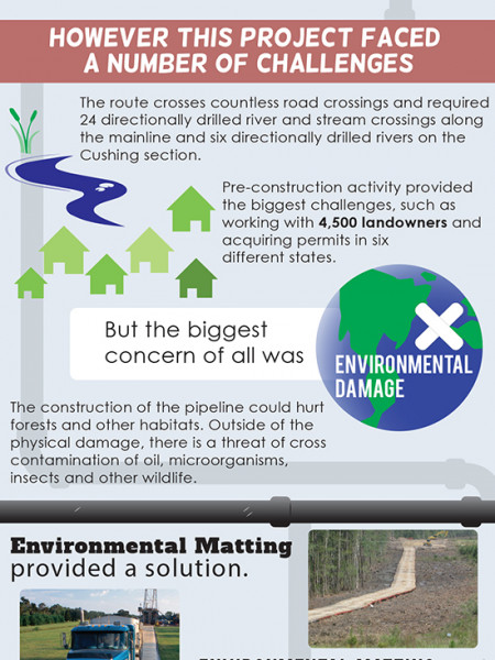 Down The Pipeline: Facts About America's Largest Oil Pipeline Infographic