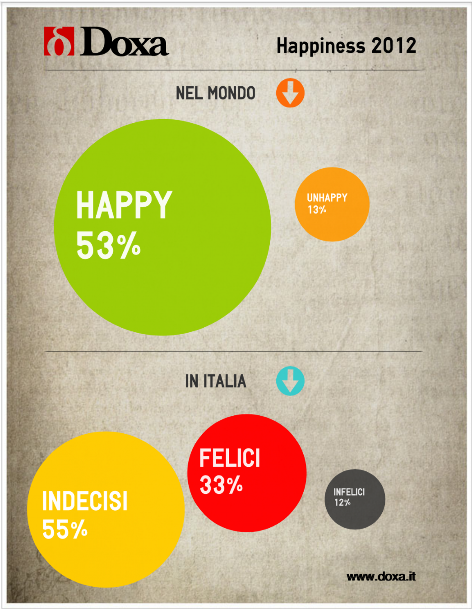 Doxa Happiness 2012 Infographic