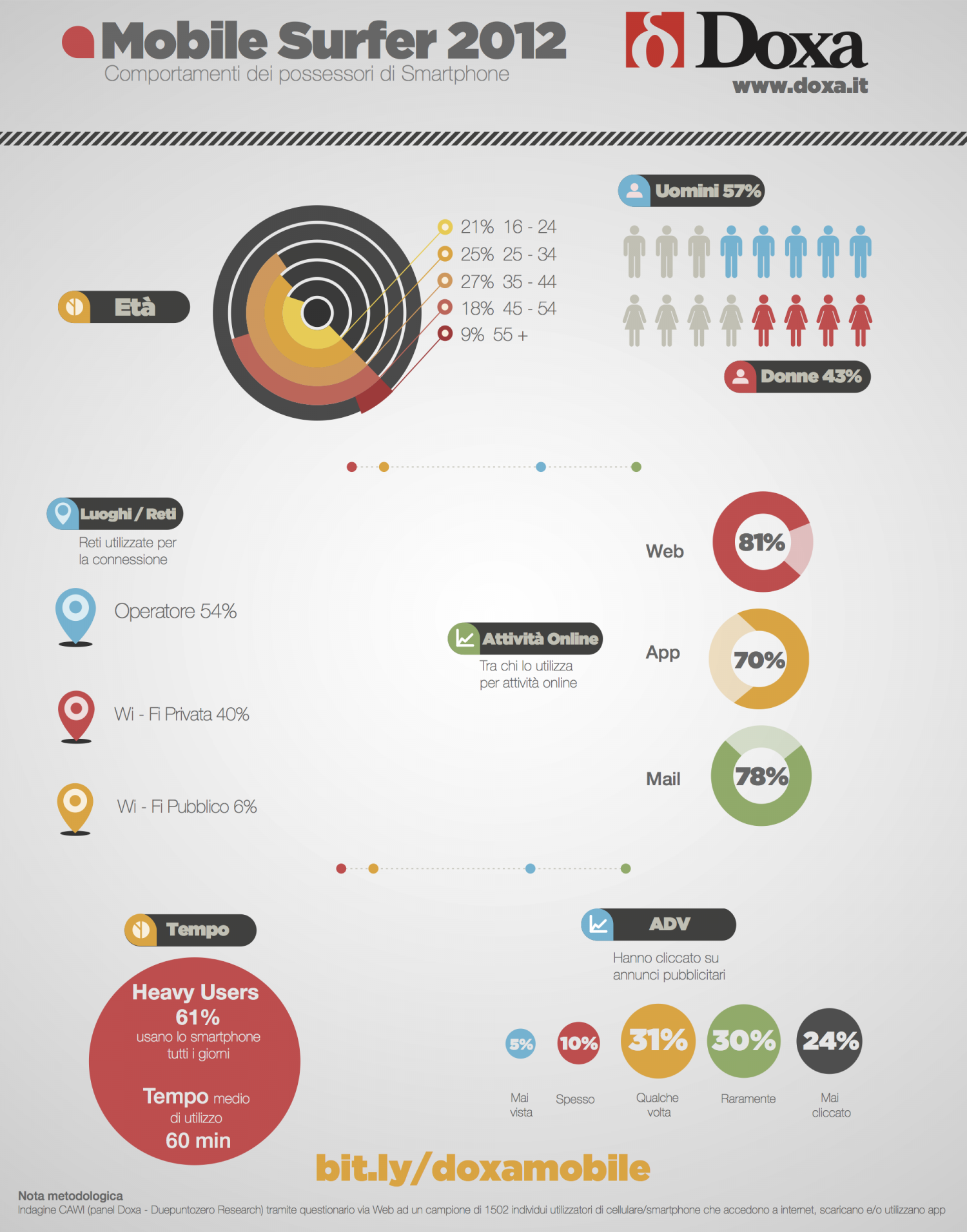 Doxa Mobile Surfer 2012 Infographic
