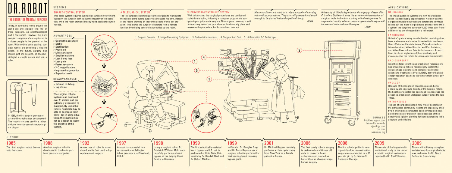 Dr. Robot: The Future of Medical Surgery Infographic