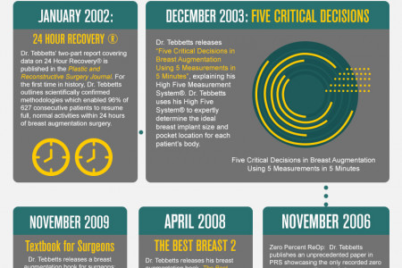 Dr. Tebbetts' Contributions to Breast Augmentation Infographic