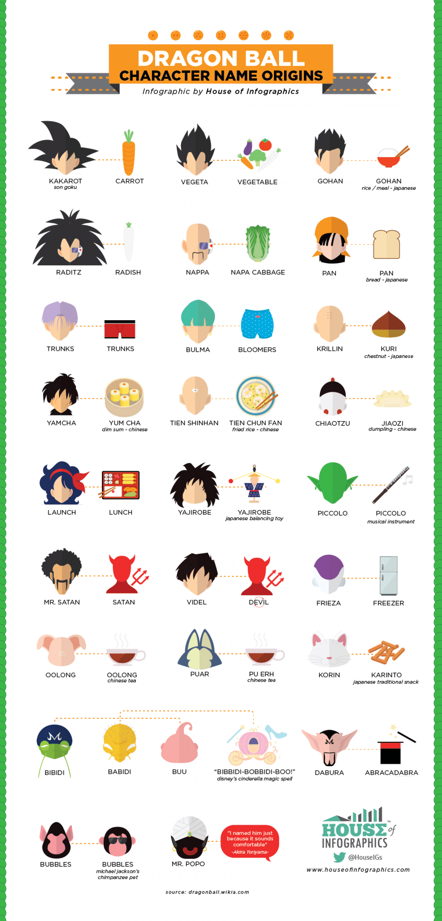 Dragon Ball Character Name Origins Infographic