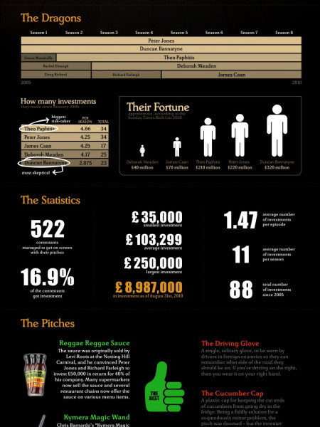 Dragons Den  Infographic