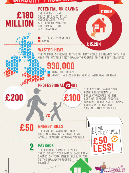 How much you could save by Draught Proofing (UK) Infographic