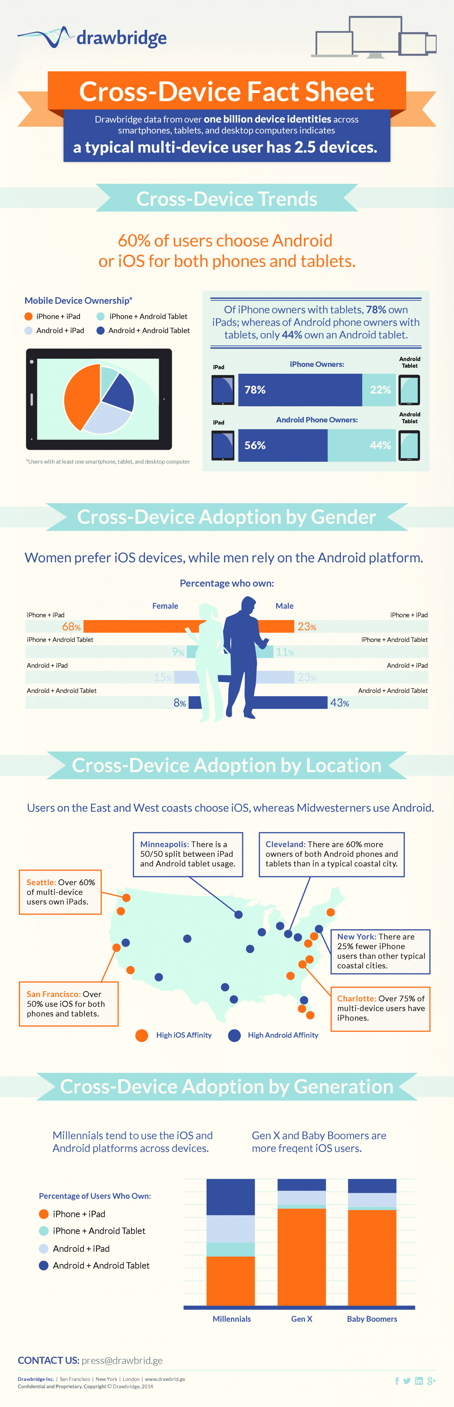 Drawbridge's Cross-Device Fact Sheet Infographic