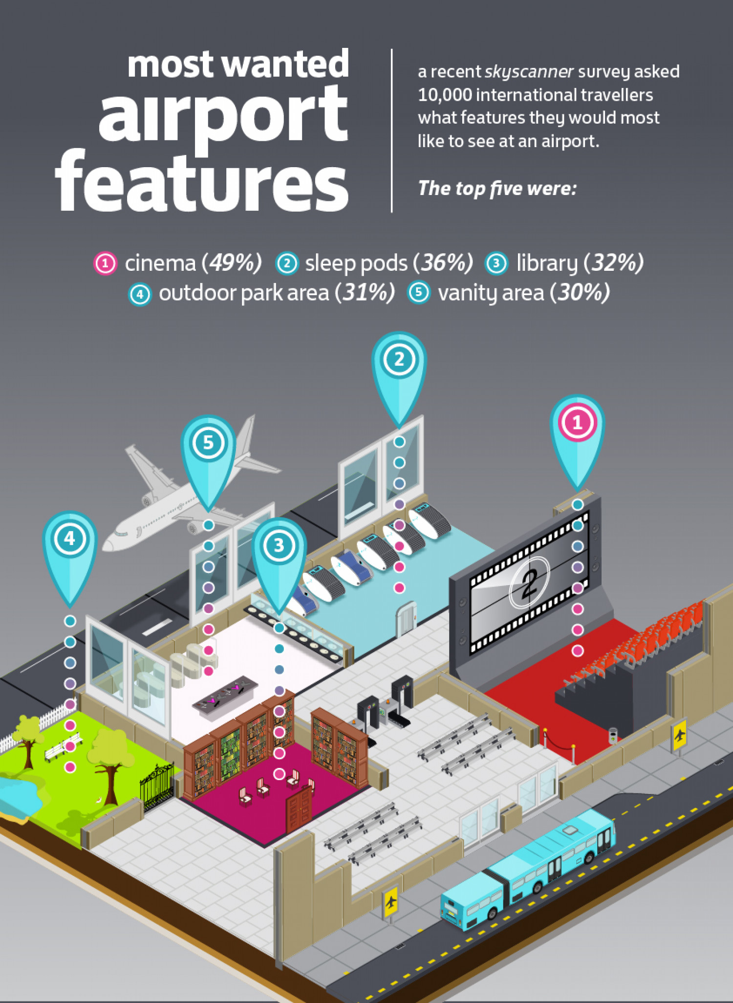 Dream Airport Infographic