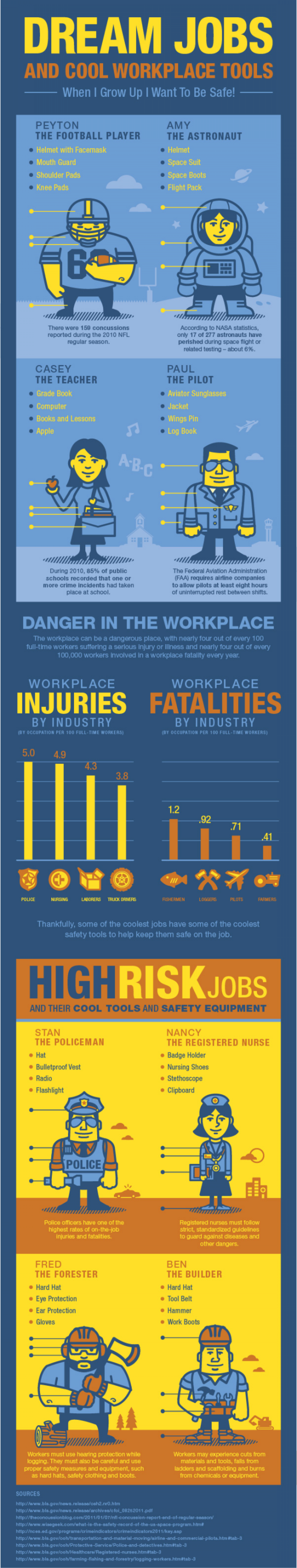Dream Jobs and Safety Infographic