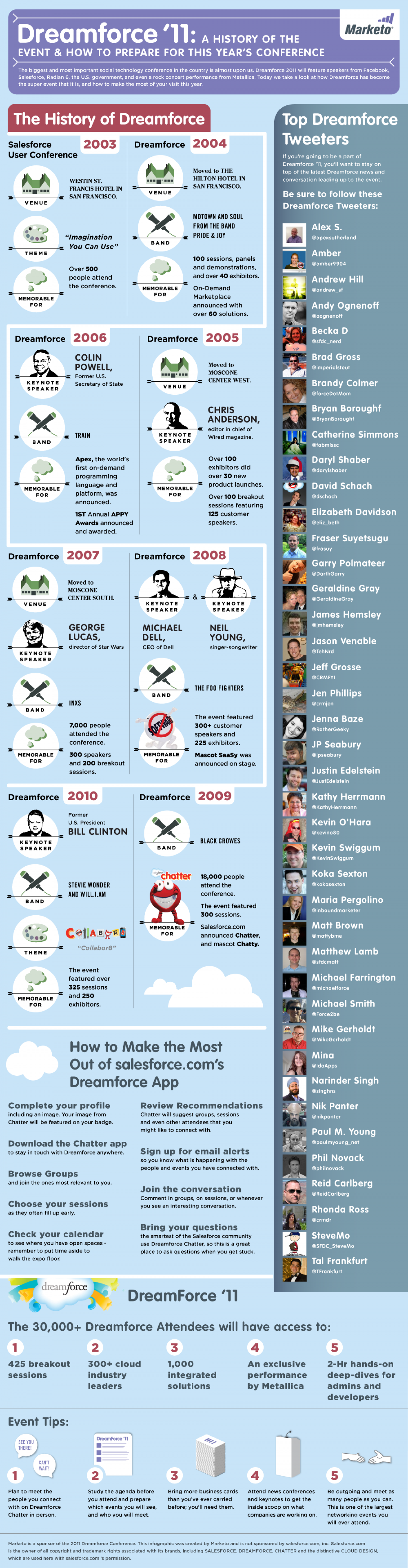 Dreamforce '11 Infographic