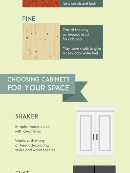 Dress Up Your Home with New Cabinets Infographic
