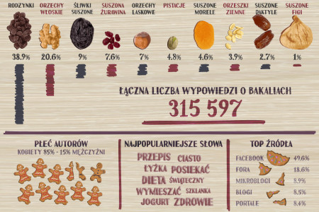 Dried fruits - Internet research Infographic