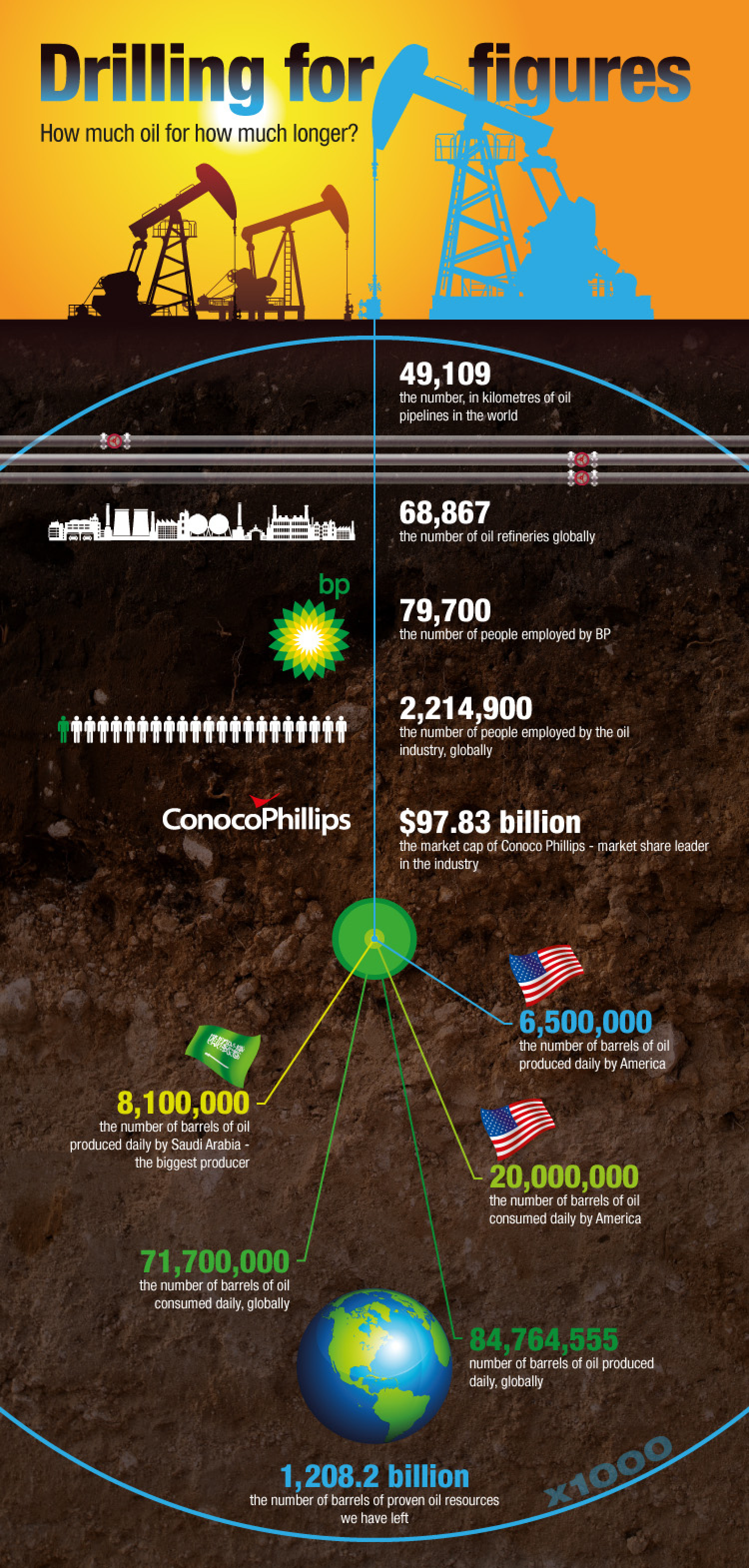 Drilling for Figures Infographic