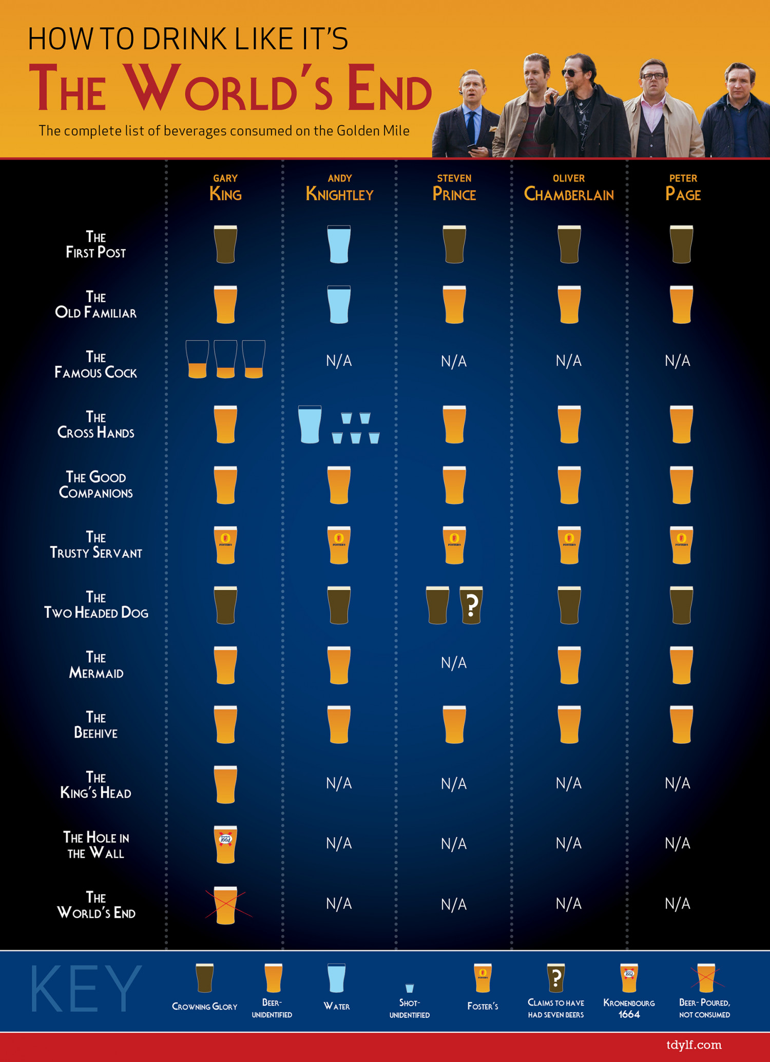 Drink Like it's The World's End Infographic