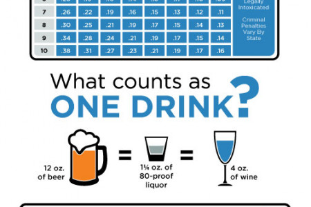 Drink Responsibly: Know When to Stop Infographic