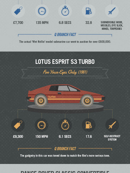 Drive Another Day - Bond cars through the ages Infographic