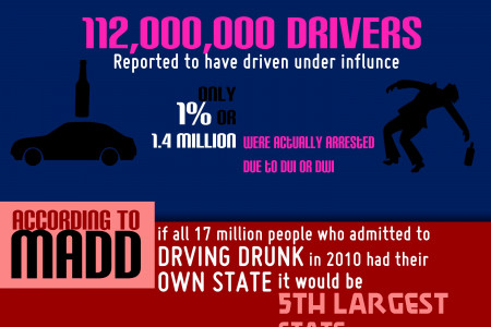 Drive Sober Infographic