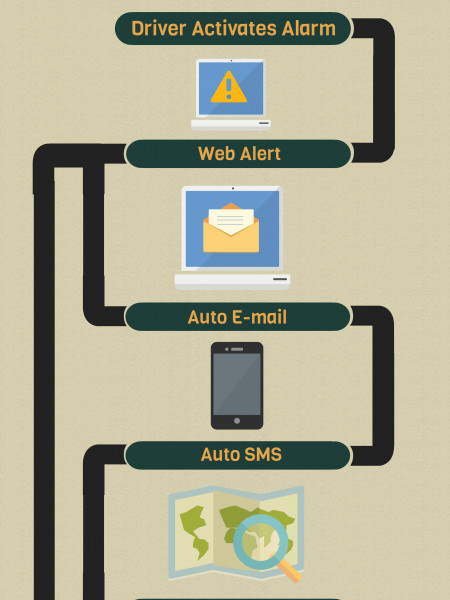 Driver and ID Duress Alert Infographic