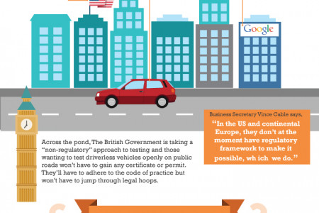 Driverless Cars - The Technology That Is Shaping The Automotive Industry Infographic
