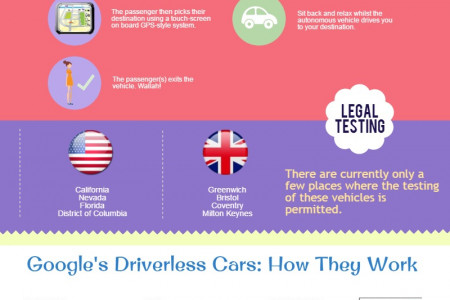 Driverless Cars: The Future Of Driving? Infographic