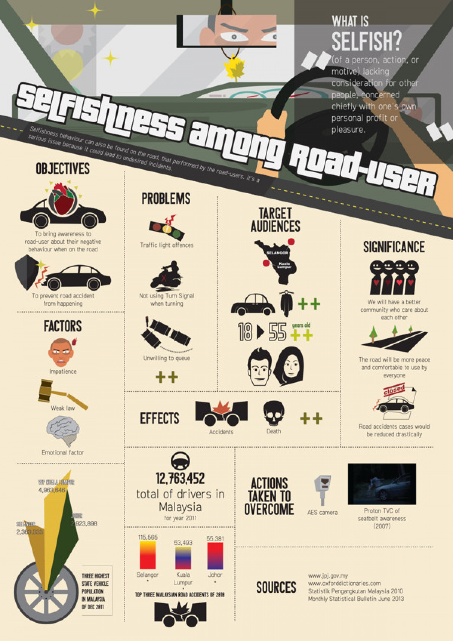 Selfishness Among Road-User Infographic