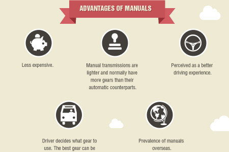 Driving – What's the Norm Worldwide Infographic