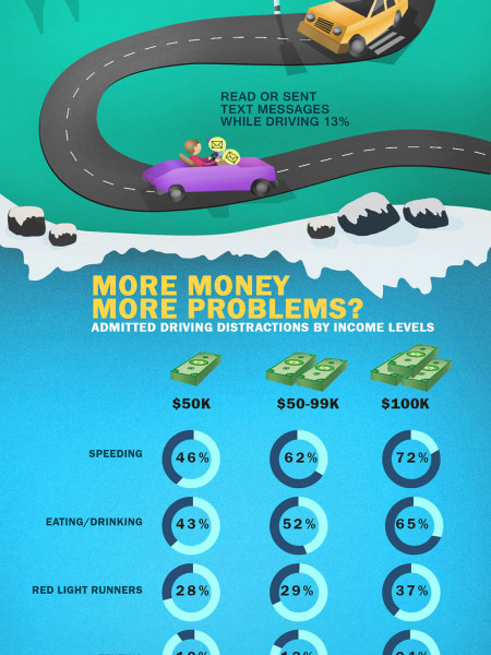 Top 4 Driving Distractions Infographic