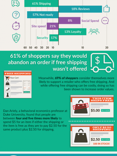 Driving E-Commerce Sales Without Discounting Products Infographic