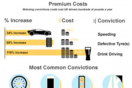Driving Home The Facts: Motoring Convictions Infographic