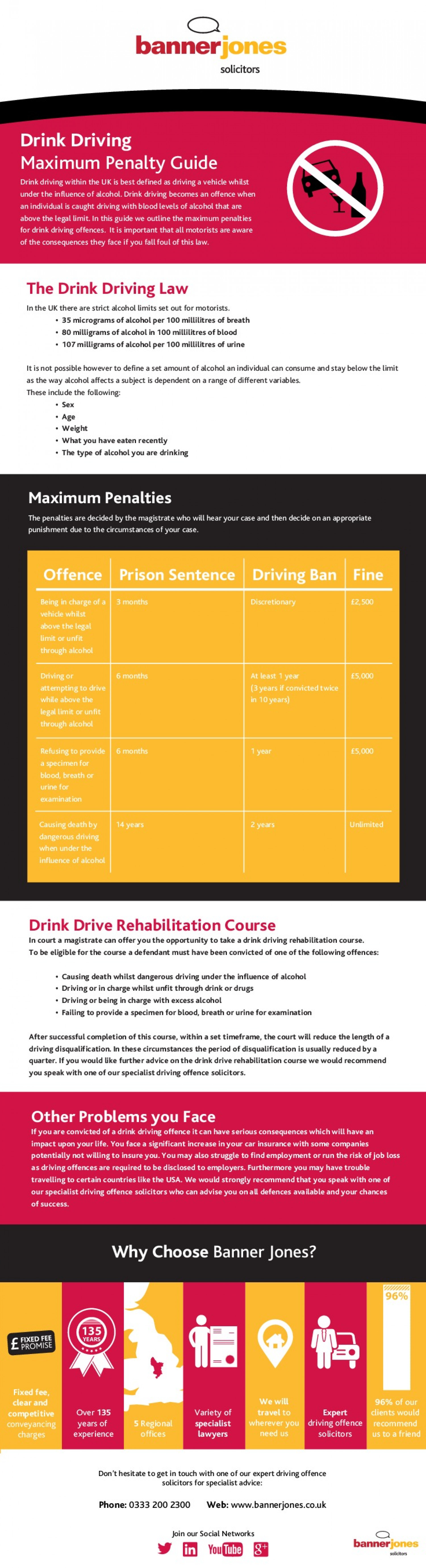 Driving Offences - Drink Driving Penalties Infographic