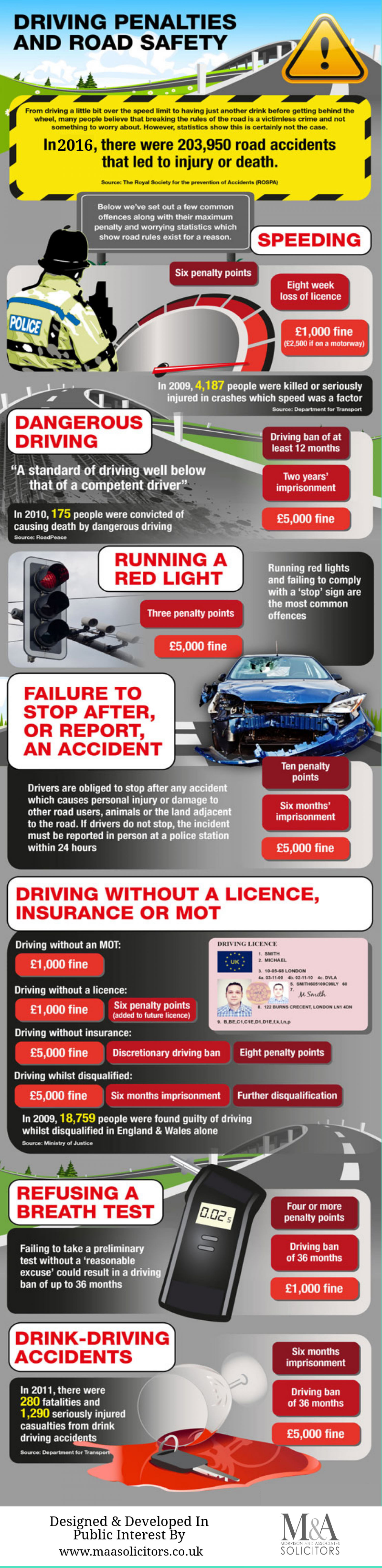 Driving Penalties And Road Safety Infographic