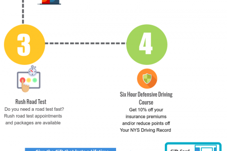 Driving School, Pre Licensing Courses in Brooklyn, Queens, Manhattan NYC  Infographic