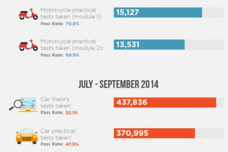 Driving test pass rate statistics Infographic