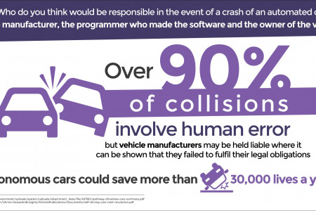 Driving the Driverless Revolution Infographic