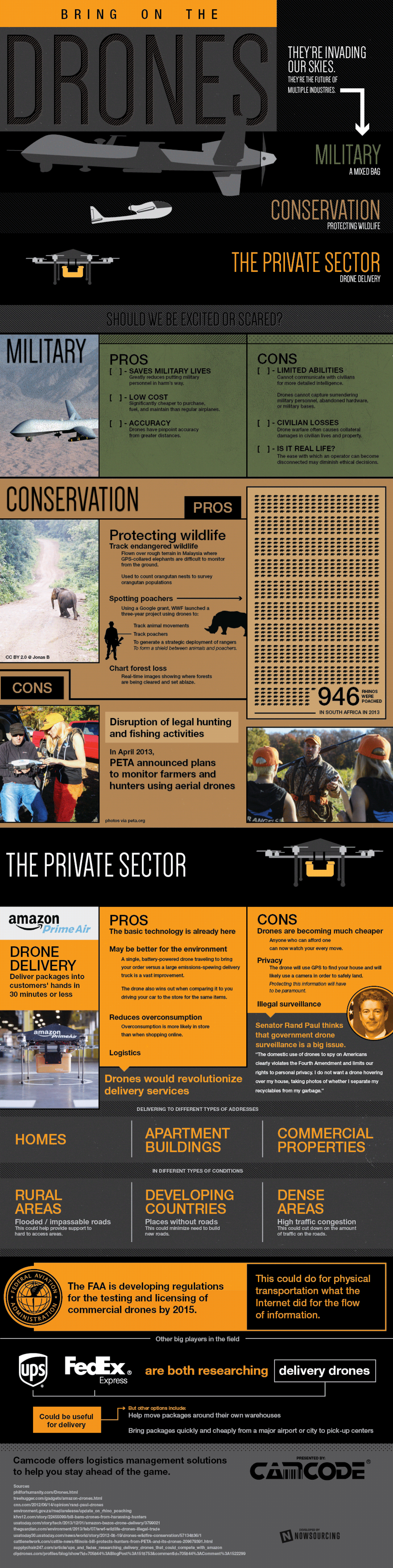 Drones: Should we be Excited or Scared? Infographic