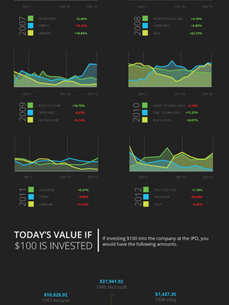 Dropping Dollars: Should You Invest in Tech IPOs? Infographic