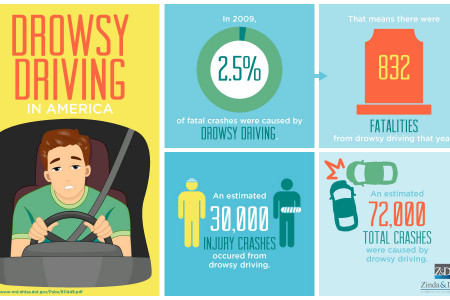 Drowsy Driving in America Infographic