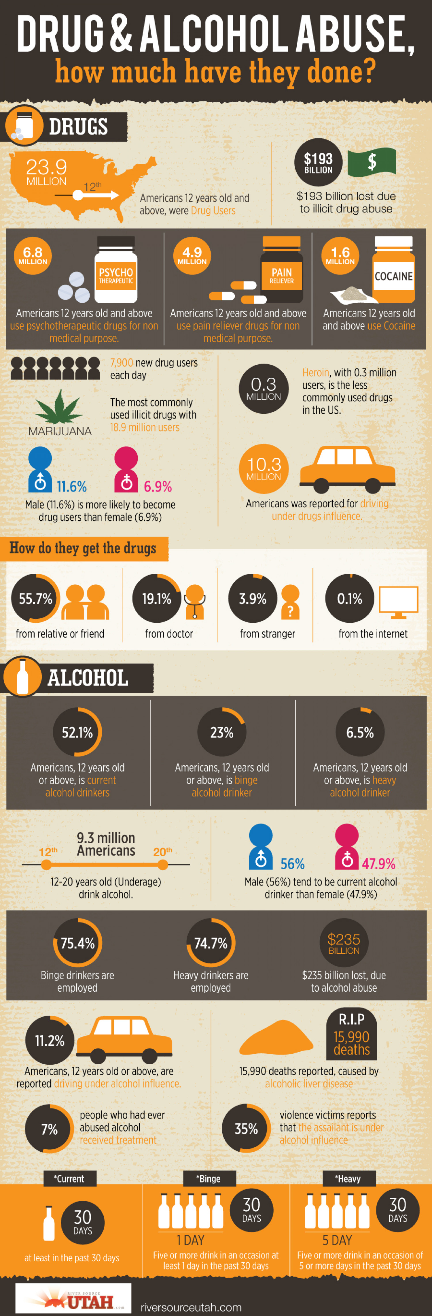 Drug & Alcohol Abuse, How Much Have They Done? Infographic