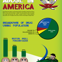 Drug Abuse in America - Visual.ly