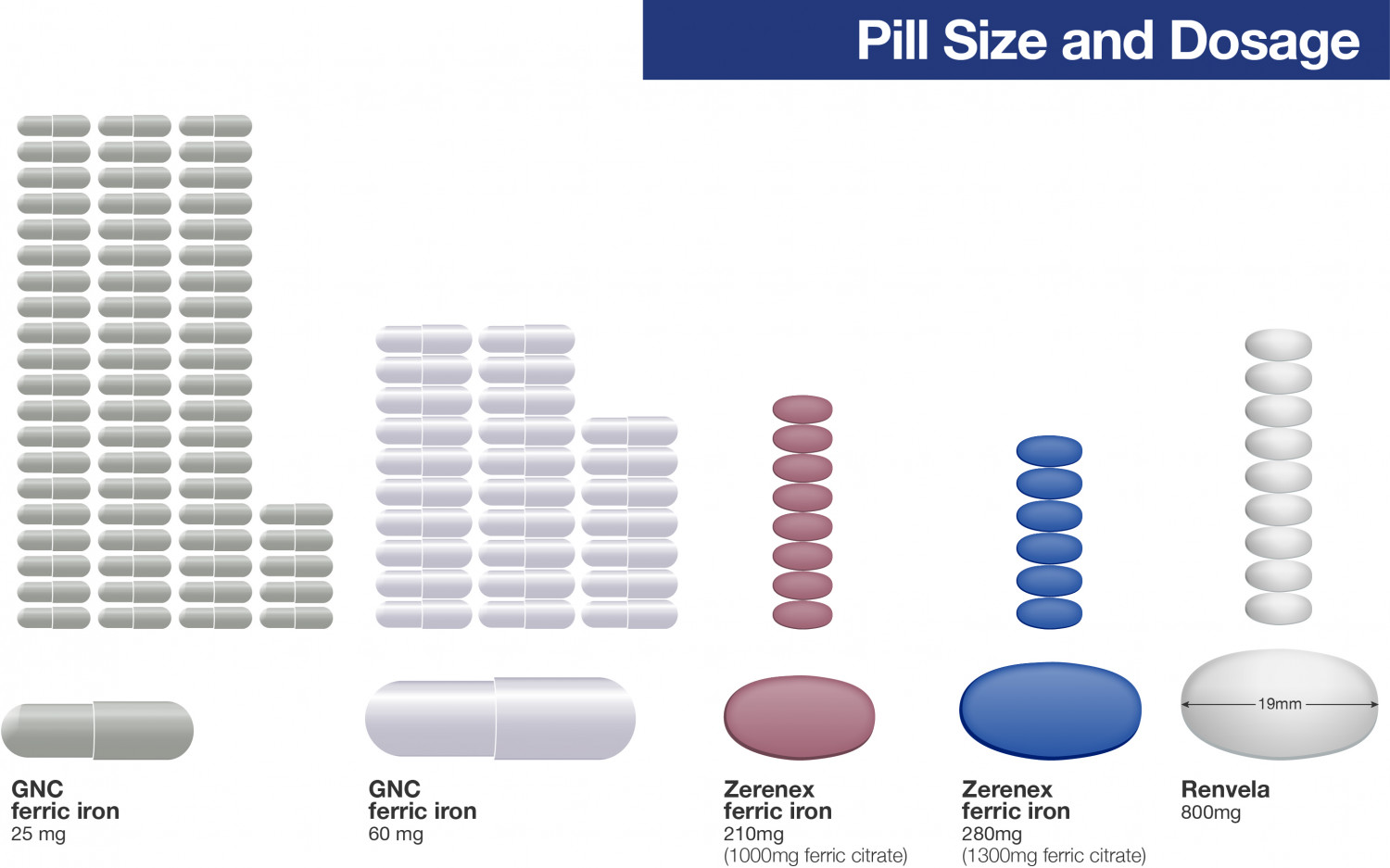 Iron Pills Comparison Infographic