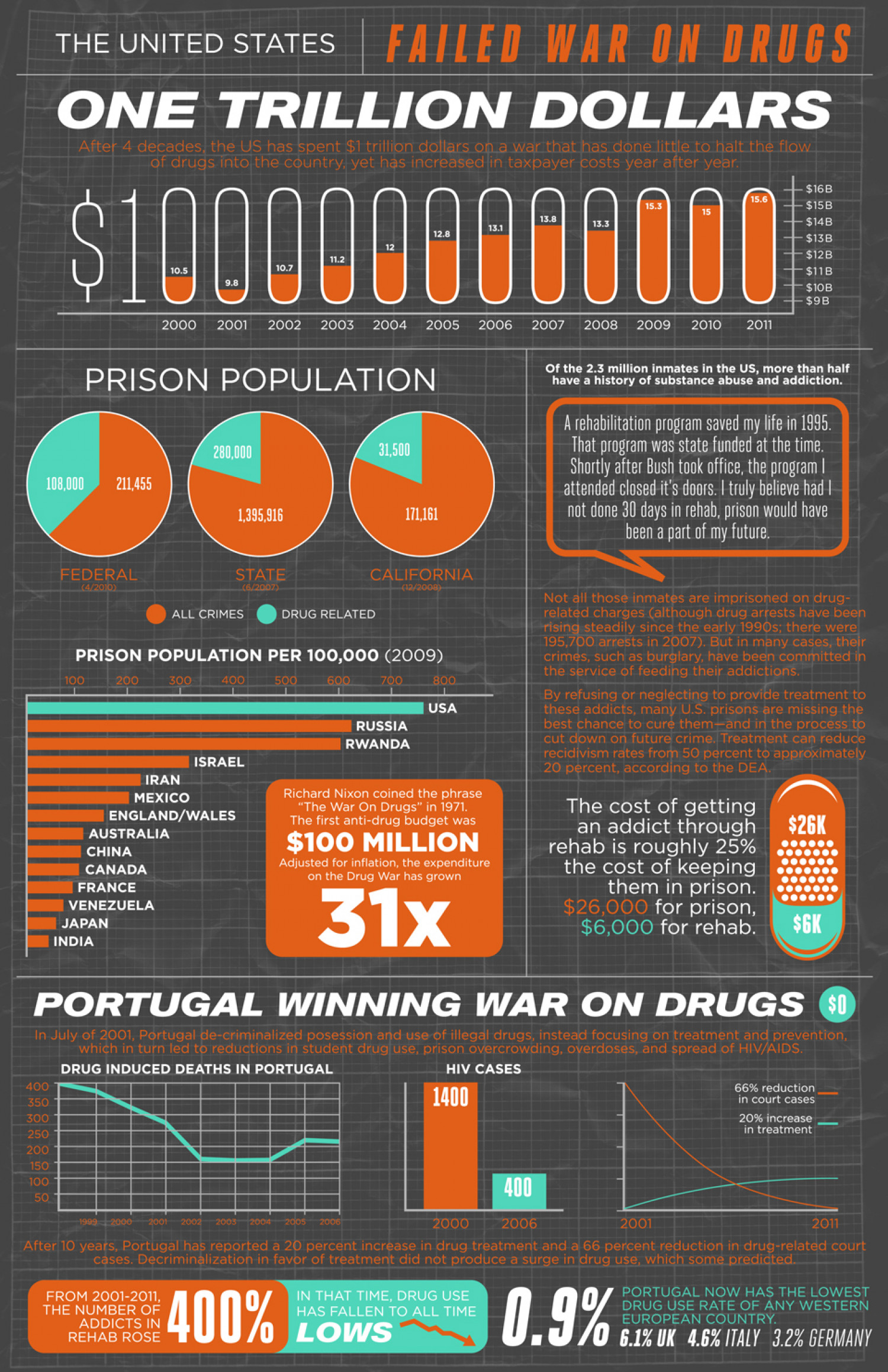 Drug Rehab Instead of Incarceration Infographic