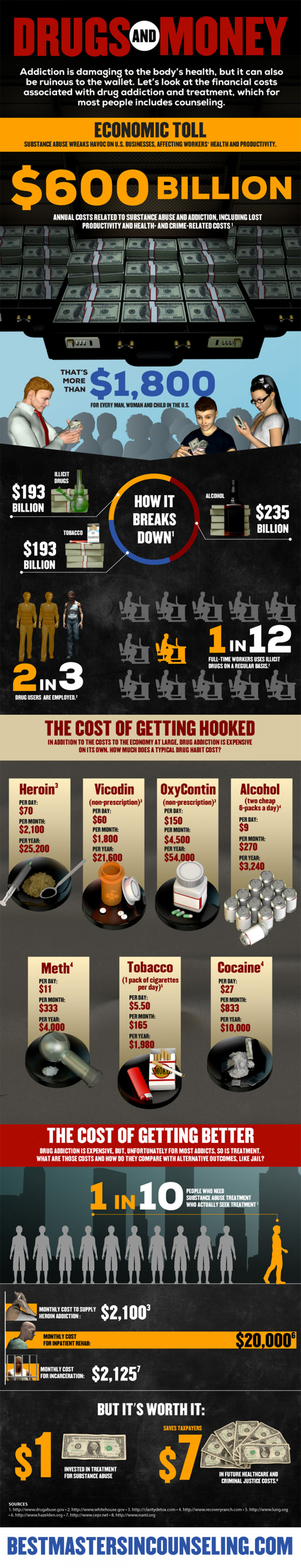 Drugs and Money Infographic