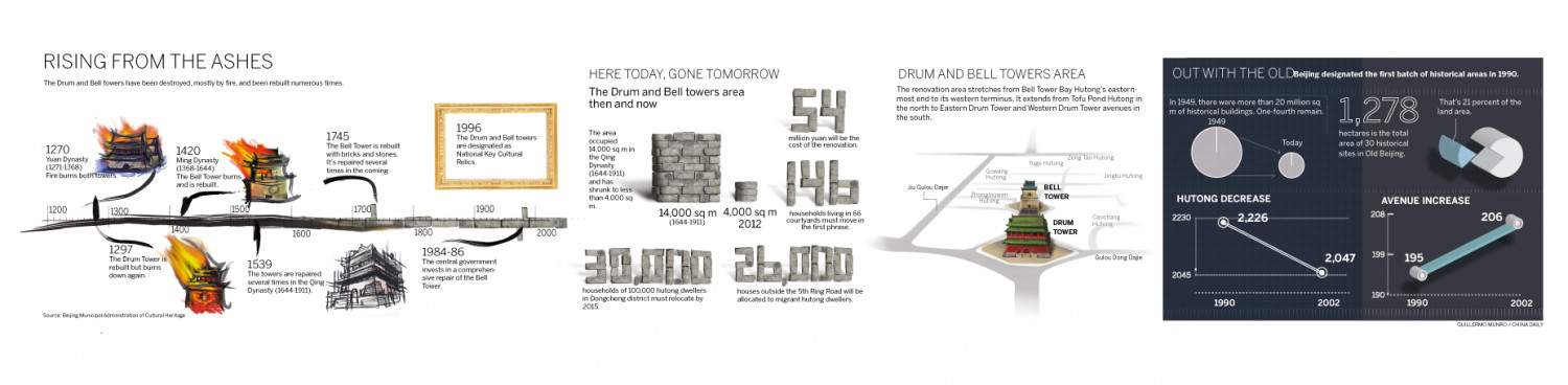 Drum and Bell towers are to be remodeled Infographic