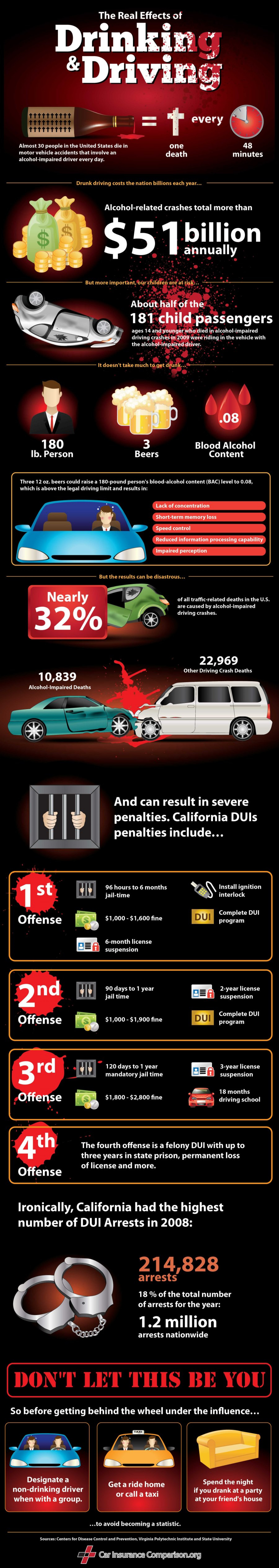 Drunk Driving Statistics Infographic
