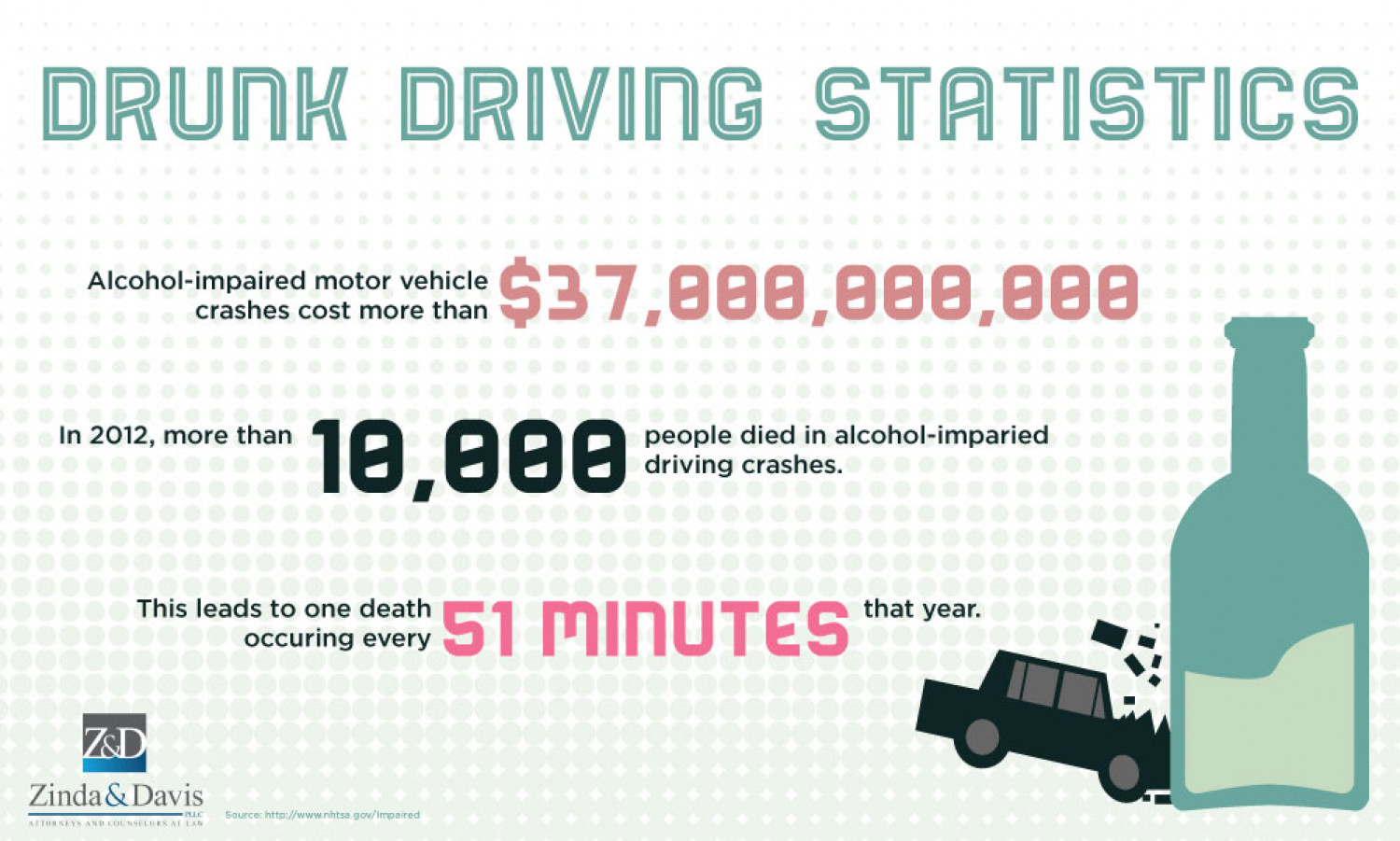 statistic on teen drunk driving